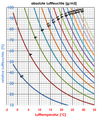 HX-Diagramm.jpg